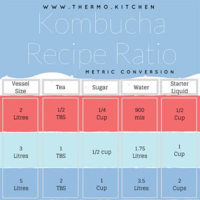 Kombucha Recipe Ratio Chart for Metric measurements